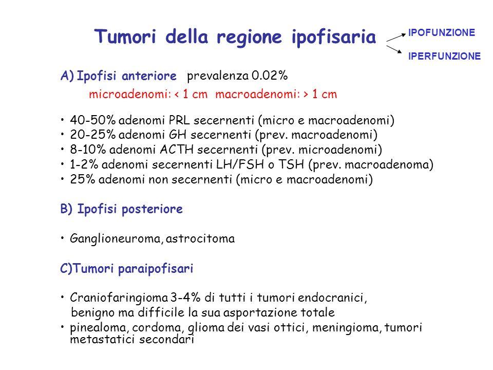 Tumori della regione ipofisaria A) Ipofisi anteriore prevalenza 0.02% 40-50% adenomi PRL secernenti (micro e macroadenomi) 20-25% adenomi GH secernent