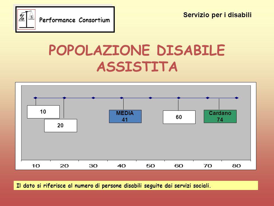 POPOLAZIONE DISABILE ASSISTITA 10 20 MEDIA 41 60 Cardano 74 Servizio per i disabili Il dato si riferisce al numero di persone disabili seguite dai servizi sociali.