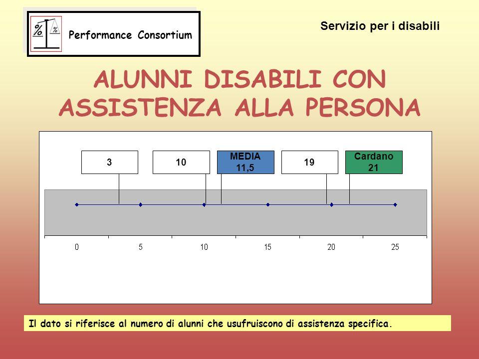 ALUNNI DISABILI CON ASSISTENZA ALLA PERSONA 310 MEDIA 11,5 19 Cardano 21 Servizio per i disabili Il dato si riferisce al numero di alunni che usufruiscono di assistenza specifica.