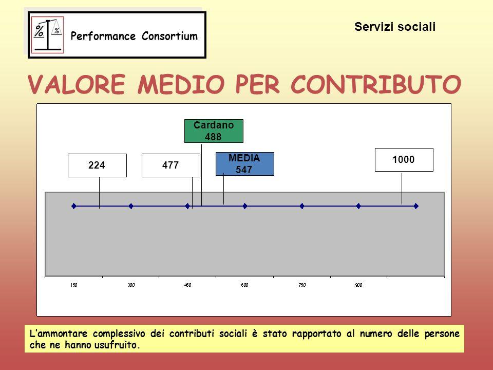 VALORE MEDIO PER CONTRIBUTO 224 Cardano 488 477 MEDIA 547 1000 Servizi sociali Lammontare complessivo dei contributi sociali è stato rapportato al numero delle persone che ne hanno usufruito.