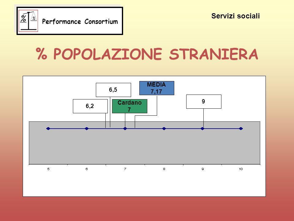 % POPOLAZIONE STRANIERA 6,2 6,5 Cardano 7 MEDIA 7,17 9 Servizi sociali Performance Consortium