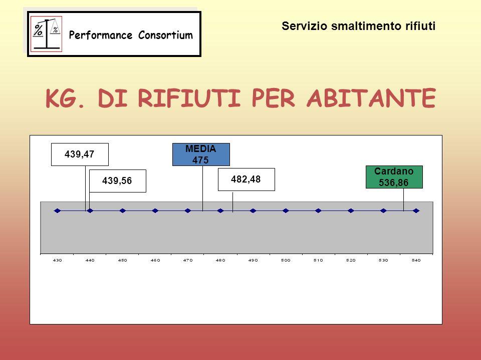 KG. DI RIFIUTI PER ABITANTE 439,47 439,56 MEDIA 475 482,48 Cardano 536,86 Servizio smaltimento rifiuti Performance Consortium