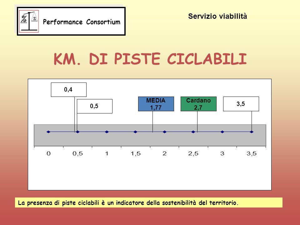 KM. DI PISTE CICLABILI 0,5 0,4 MEDIA 1,77 Cardano 2,7 3,5 La presenza di piste ciclabili è un indicatore della sostenibilità del territorio. Performan