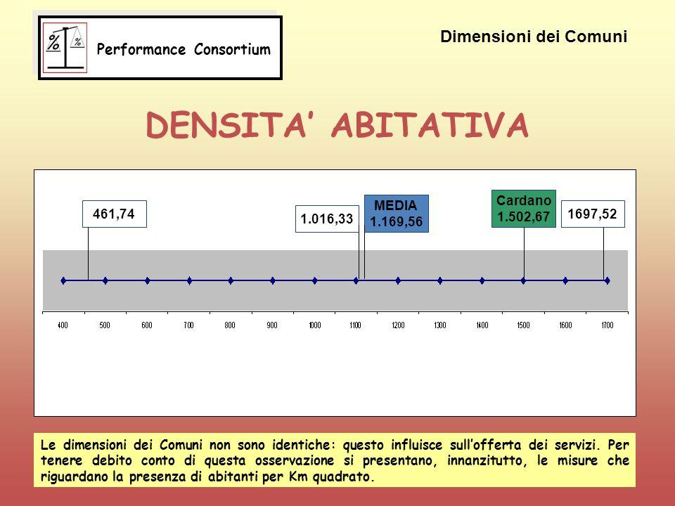 DENSITA ABITATIVA 461,74 MEDIA 1.169,56 1.016,33 Cardano 1.502,67 1697,52 Dimensioni dei Comuni Le dimensioni dei Comuni non sono identiche: questo influisce sullofferta dei servizi.
