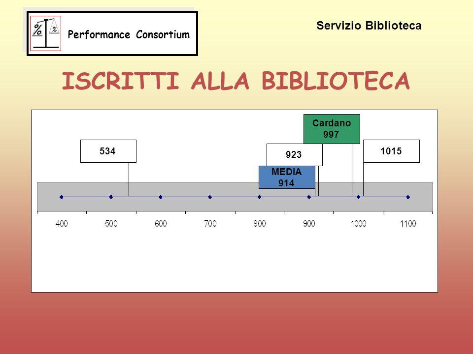 ISCRITTI ALLA BIBLIOTECA 534 MEDIA 914 923 Cardano 997 1015 Servizio Biblioteca Performance Consortium