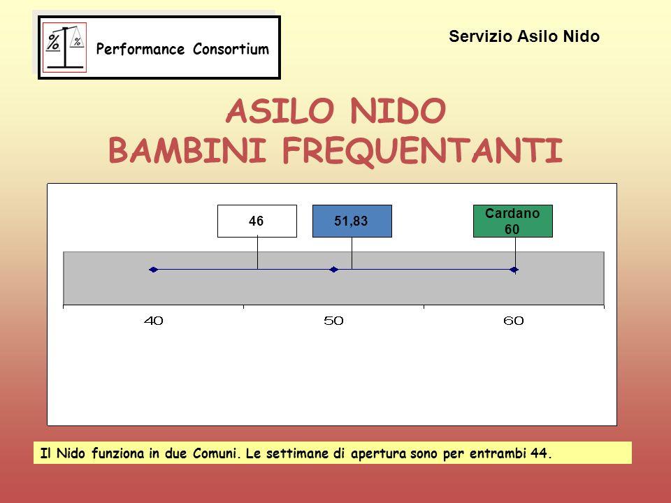 ASILO NIDO BAMBINI FREQUENTANTI 4651,83 Cardano 60 Servizio Asilo Nido Il Nido funziona in due Comuni.