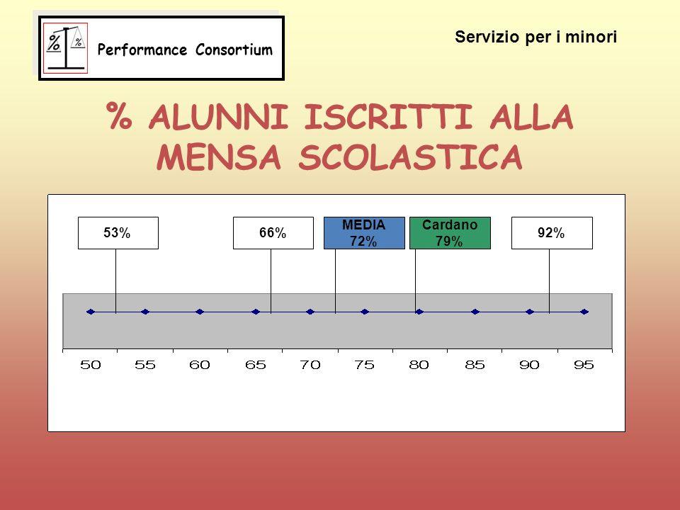% ALUNNI ISCRITTI ALLA MENSA SCOLASTICA 66%53% Cardano 79% MEDIA 72% 92% Servizio per i minori Performance Consortium