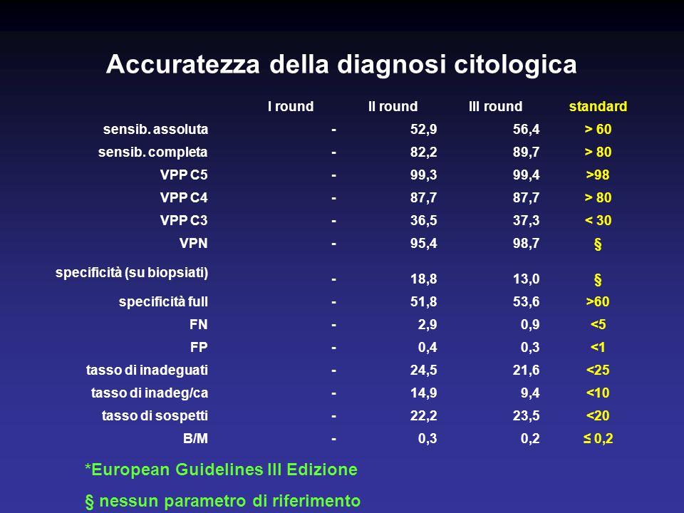Accuratezza della diagnosi citologica I roundII roundIII roundstandard sensib.