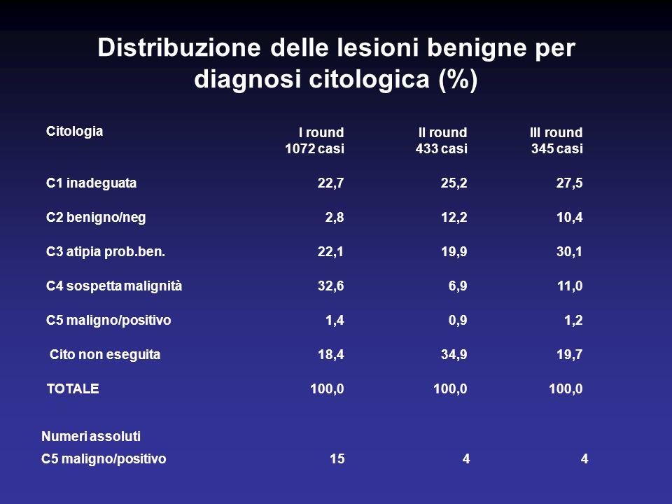 Distribuzione delle lesioni benigne per diagnosi citologica (%) Citologia I round 1072 casi II round 433 casi III round 345 casi C1 inadeguata22,725,227,5 C2 benigno/neg2,812,210,4 C3 atipia prob.ben.22,119,930,1 C4 sospetta malignità32,66,911,0 C5 maligno/positivo1,40,91,2 Cito non eseguita18,434,919,7 TOTALE100,0 Numeri assoluti C5 maligno/positivo1544