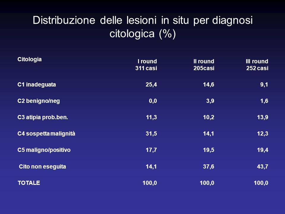 Distribuzione delle lesioni in situ per diagnosi citologica (%) Citologia I round 311 casi II round 205casi III round 252 casi C1 inadeguata25,414,69,1 C2 benigno/neg0,03,91,6 C3 atipia prob.ben.11,310,213,9 C4 sospetta malignità31,514,112,3 C5 maligno/positivo17,719,519,4 Cito non eseguita14,137,643,7 TOTALE100,0