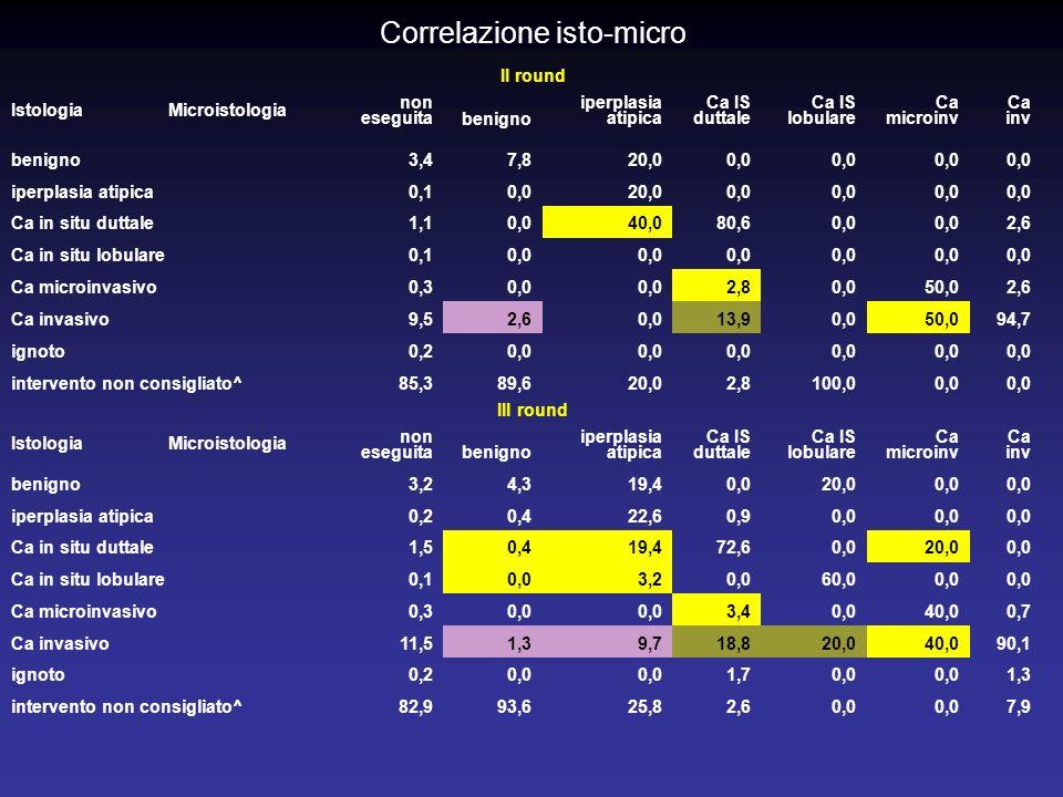 Correlazione isto-micro II round Istologia Microistologia non eseguitabenigno iperplasia atipica Ca IS duttale Ca IS lobulare Ca microinv Ca inv benigno3,47,820,00,0 iperplasia atipica0,10,020,00,0 Ca in situ duttale1,10,040,080,60,0 2,6 Ca in situ lobulare0,10,0 Ca microinvasivo0,30,0 2,80,050,02,6 Ca invasivo9,52,60,013,90,050,094,7 ignoto0,20,0 intervento non consigliato^85,389,620,02,8100,00,0 III round Istologia Microistologia non eseguitabenigno iperplasia atipica Ca IS duttale Ca IS lobulare Ca microinv Ca inv benigno3,24,319,40,020,00,0 iperplasia atipica0,20,422,60,90,0 Ca in situ duttale1,50,419,472,60,020,00,0 Ca in situ lobulare0,10,03,20,060,00,0 Ca microinvasivo0,30,0 3,40,040,00,7 Ca invasivo11,51,39,718,820,040,090,1 ignoto0,20,0 1,70,0 1,3 intervento non consigliato^82,993,625,82,60,0 7,9