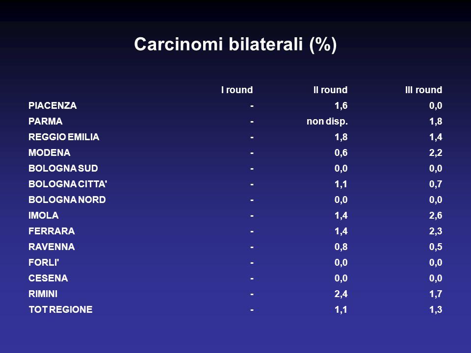 Carcinomi bilaterali (%) I roundII roundIII round PIACENZA-1,60,0 PARMA-non disp.1,8 REGGIO EMILIA-1,81,4 MODENA-0,62,2 BOLOGNA SUD-0,0 BOLOGNA CITTA -1,10,7 BOLOGNA NORD-0,0 IMOLA-1,42,6 FERRARA-1,42,3 RAVENNA-0,80,5 FORLI -0,0 CESENA-0,0 RIMINI-2,41,7 TOT REGIONE-1,11,3