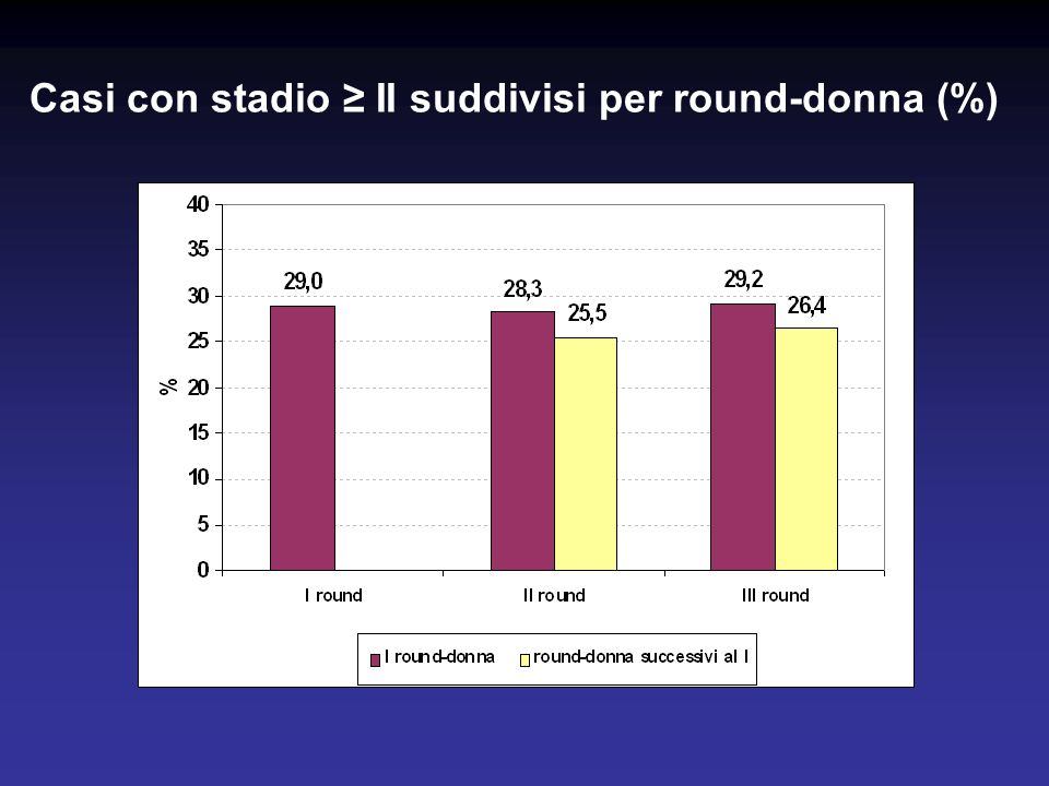 Casi con stadio II suddivisi per round-donna (%)