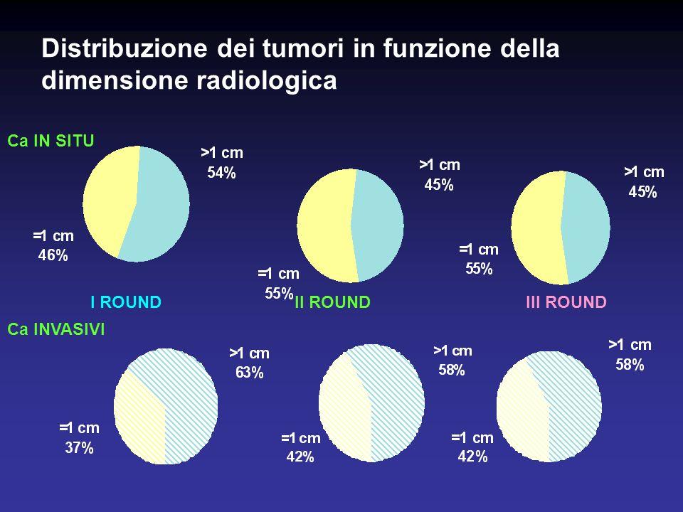 Distribuzione dei tumori in funzione della dimensione radiologica I ROUNDIII ROUNDII ROUND Ca IN SITU Ca INVASIVI