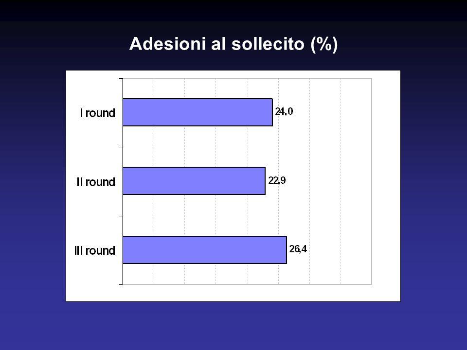 Adesioni al sollecito (%)