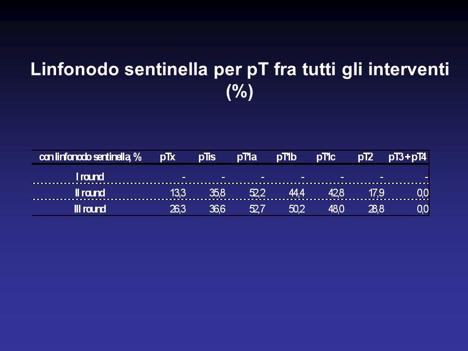 Linfonodo sentinella per pT fra tutti gli interventi (%)