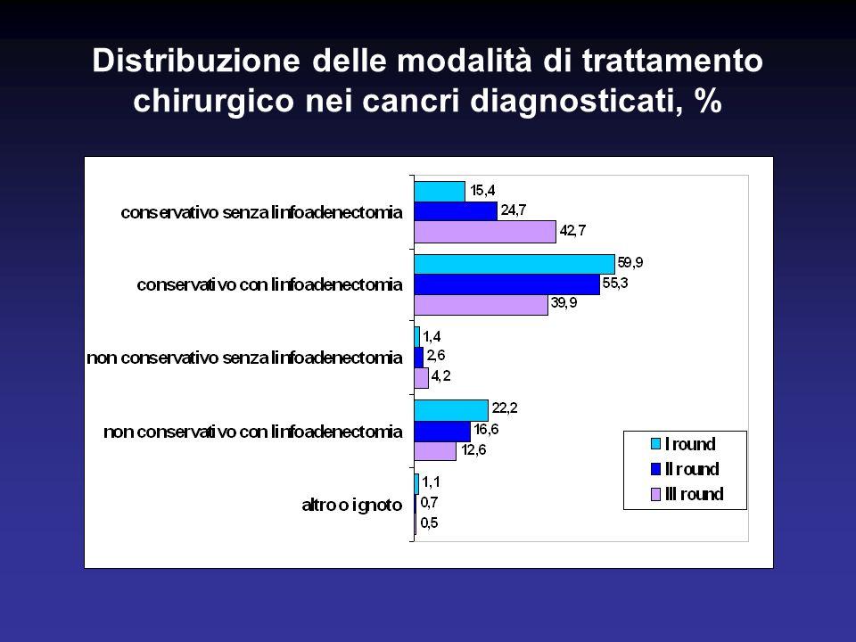 Distribuzione delle modalità di trattamento chirurgico nei cancri diagnosticati, %