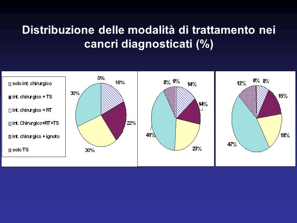 Distribuzione delle modalità di trattamento nei cancri diagnosticati (%) I ROUNDII ROUNDIII ROUND
