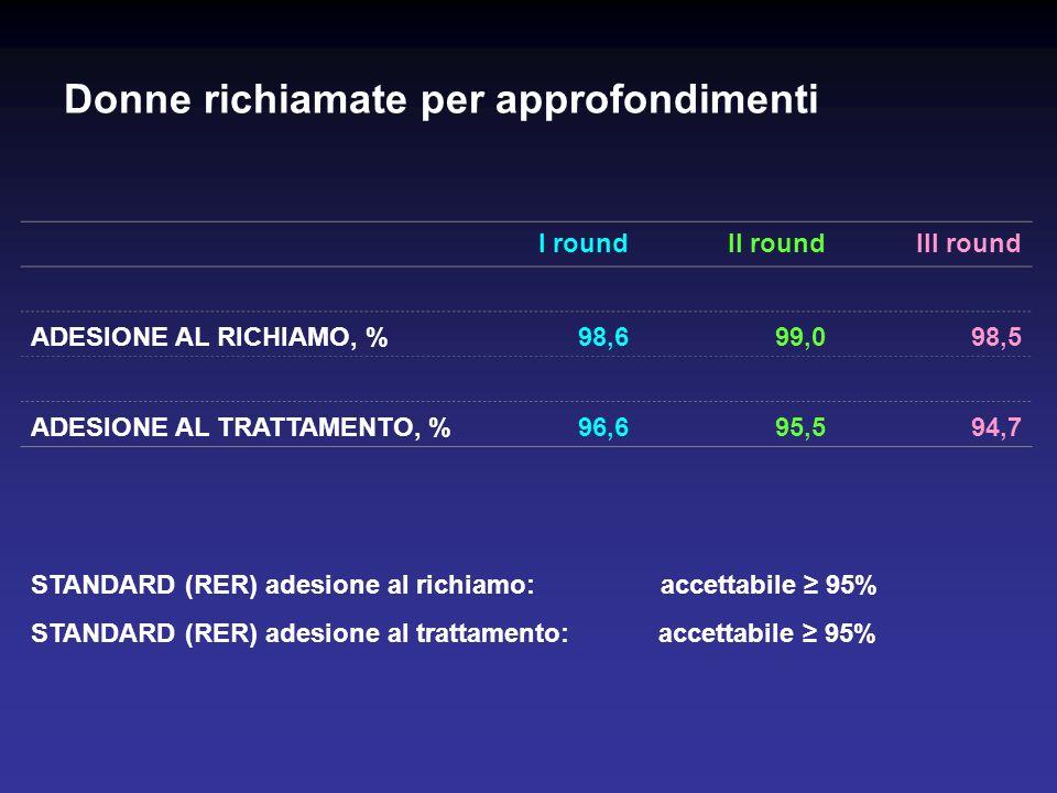 Donne richiamate per approfondimenti I roundII roundIII round ADESIONE AL RICHIAMO, %98,699,098,5 ADESIONE AL TRATTAMENTO, %96,695,594,7 STANDARD (RER) adesione al richiamo: accettabile 95% STANDARD (RER) adesione al trattamento: accettabile 95%