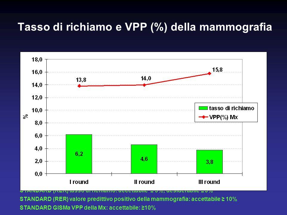 Tasso di richiamo e VPP (%) della mammografia STANDARD (RER) tasso di richiamo: accettabile 5%; desiderabile 3% STANDARD (RER) valore predittivo positivo della mammografia: accettabile 10% STANDARD GISMa VPP della Mx: accettabile: 10%