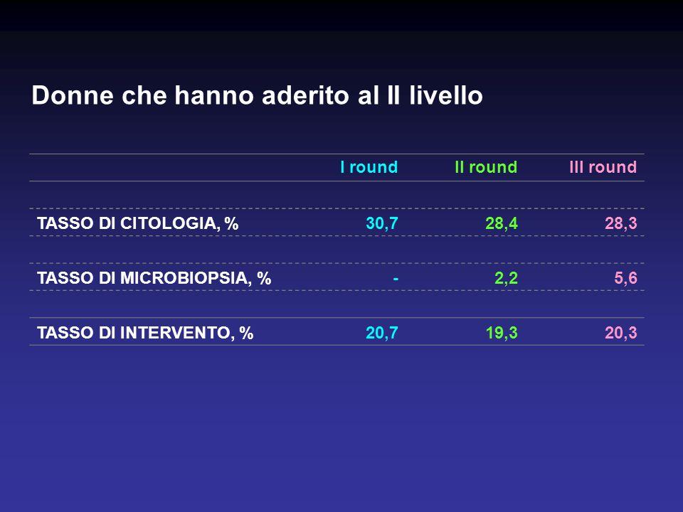 Donne che hanno aderito al II livello I roundII roundIII round TASSO DI CITOLOGIA, %30,728,428,3 TASSO DI MICROBIOPSIA, %-2,25,6 TASSO DI INTERVENTO, %20,719,320,3