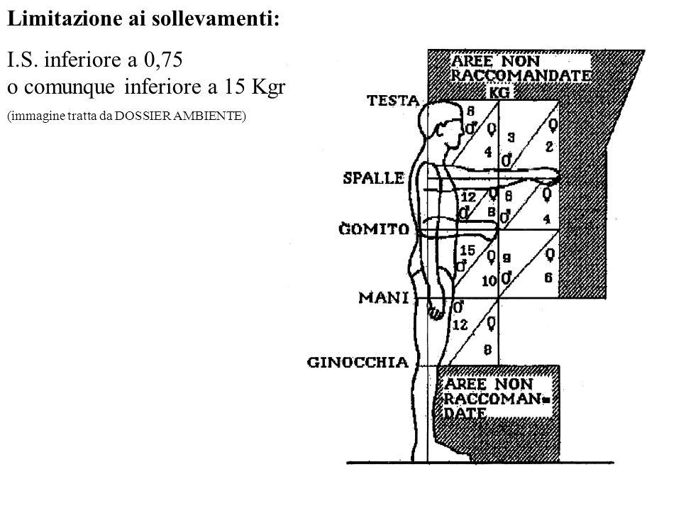 Limitazione ai sollevamenti: I.S. inferiore a 0,75 o comunque inferiore a 15 Kgr (immagine tratta da DOSSIER AMBIENTE)