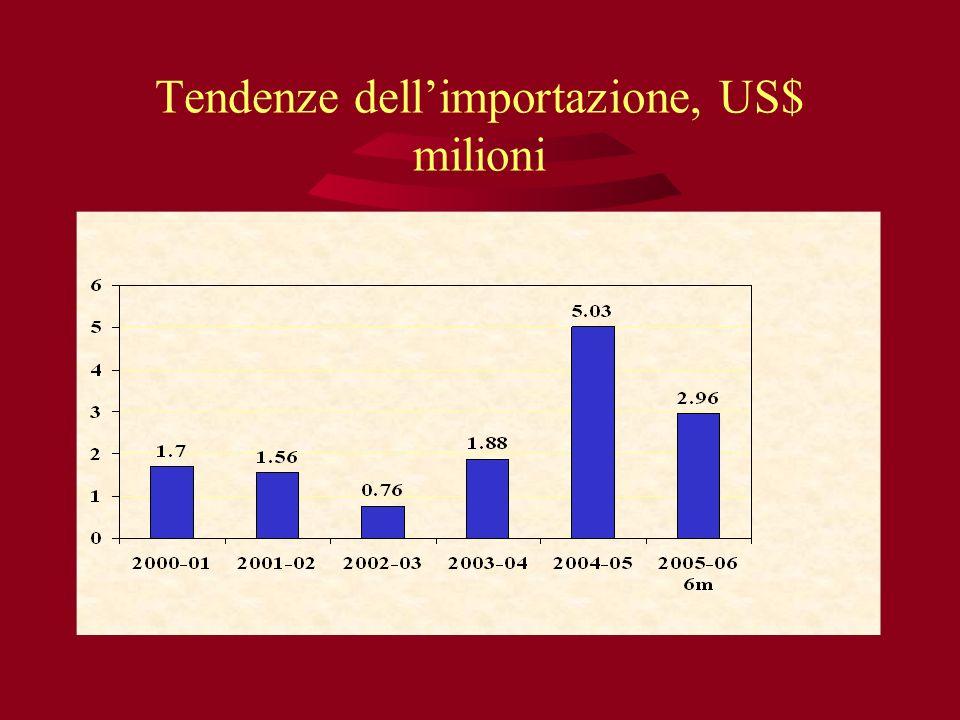 Tendenze dellimportazione, US$ milioni