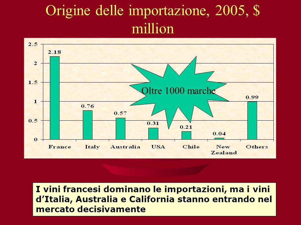 Origine delle importazione, 2005, $ million Oltre 1000 marche I vini francesi dominano le importazioni, ma i vini dItalia, Australia e California stan