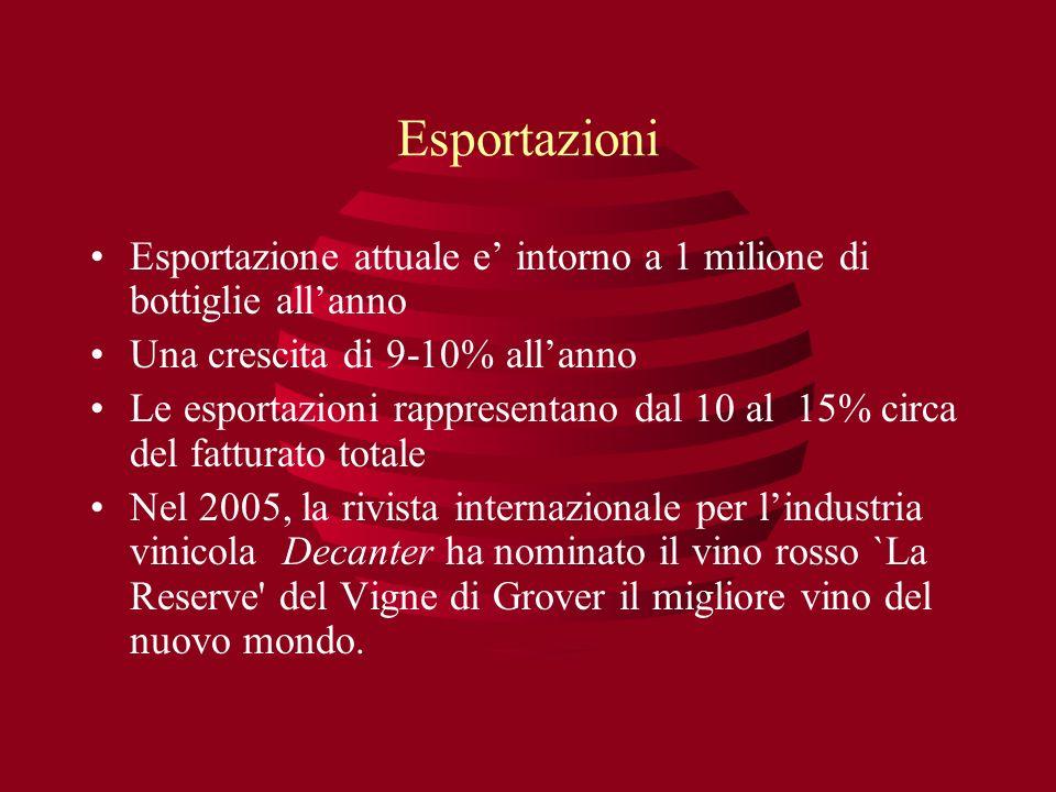 Esportazioni Esportazione attuale e intorno a 1 milione di bottiglie allanno Una crescita di 9-10% allanno Le esportazioni rappresentano dal 10 al 15%