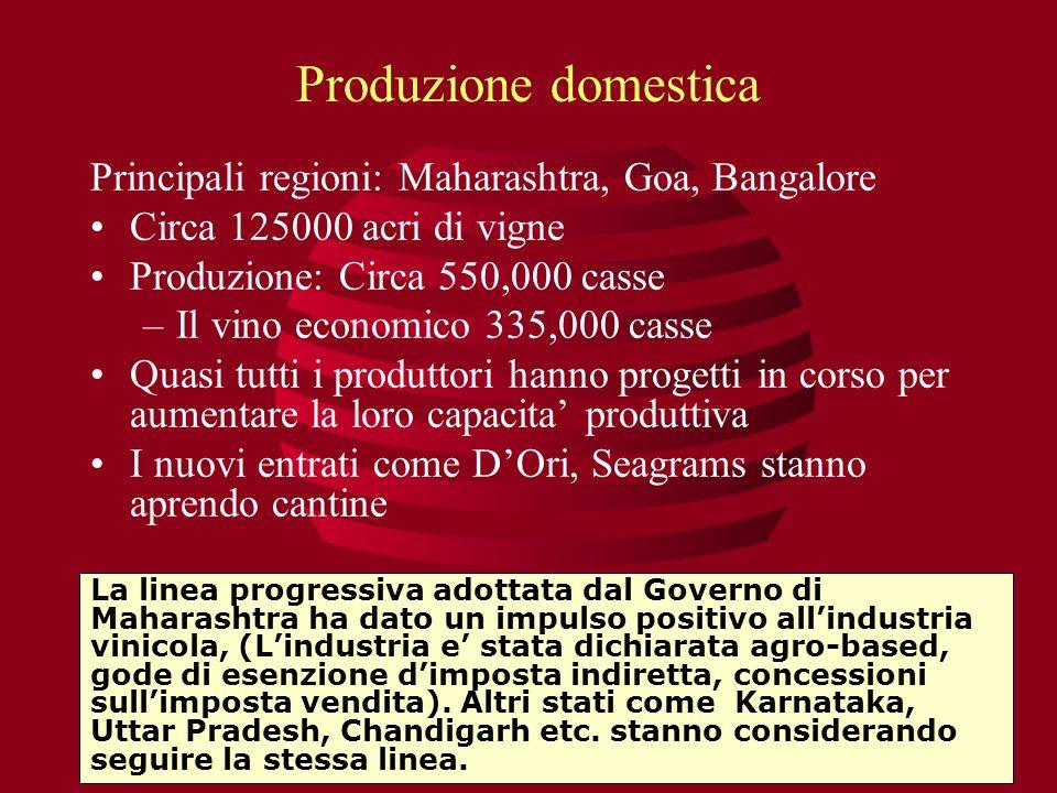 Produzione domestica Principali regioni: Maharashtra, Goa, Bangalore Circa 125000 acri di vigne Produzione: Circa 550,000 casse –Il vino economico 335