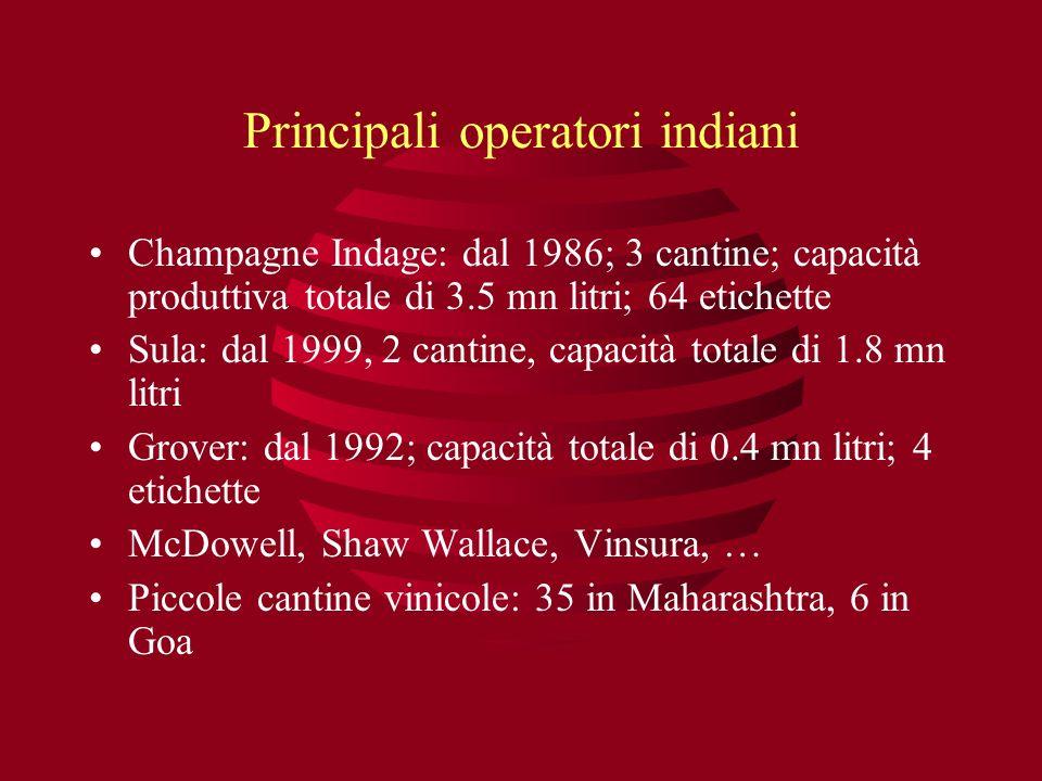 Principali operatori indiani Champagne Indage: dal 1986; 3 cantine; capacità produttiva totale di 3.5 mn litri; 64 etichette Sula: dal 1999, 2 cantine