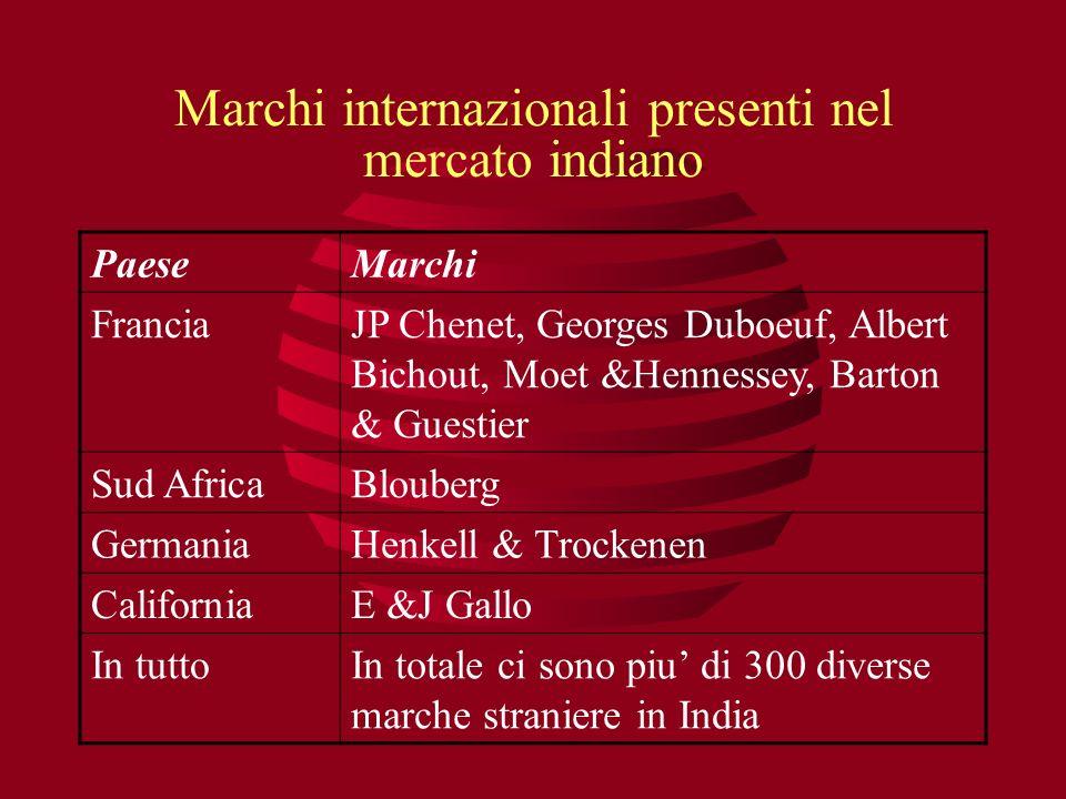 Marchi internazionali presenti nel mercato indiano PaeseMarchi FranciaJP Chenet, Georges Duboeuf, Albert Bichout, Moet &Hennessey, Barton & Guestier S