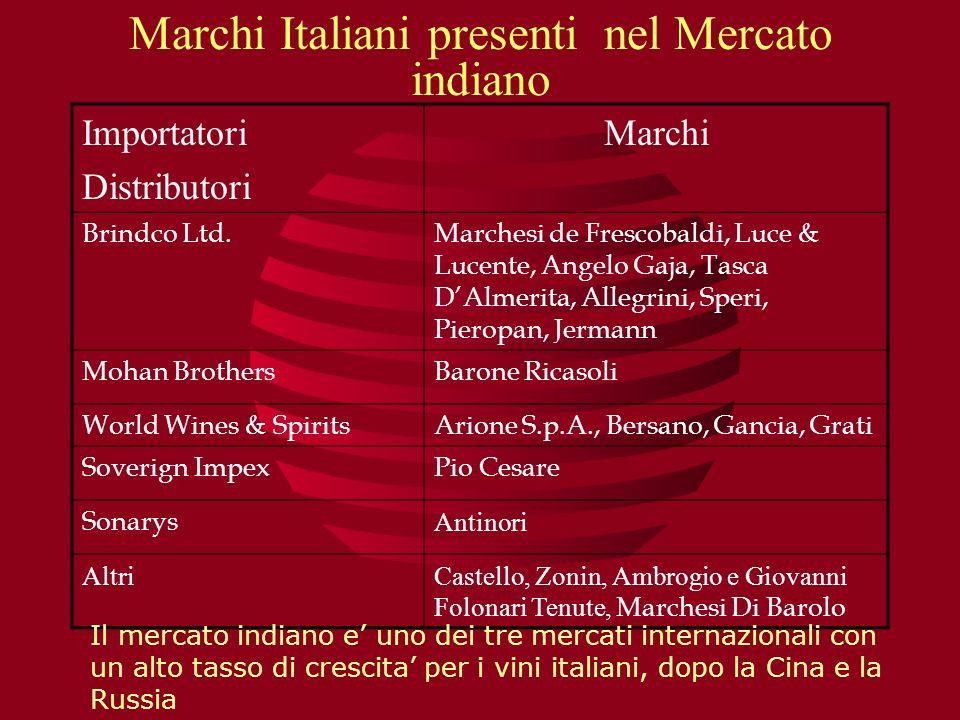 Marchi Italiani presenti nel Mercato indiano Importatori Distributori Marchi Brindco Ltd.Marchesi de Frescobaldi, Luce & Lucente, Angelo Gaja, Tasca D