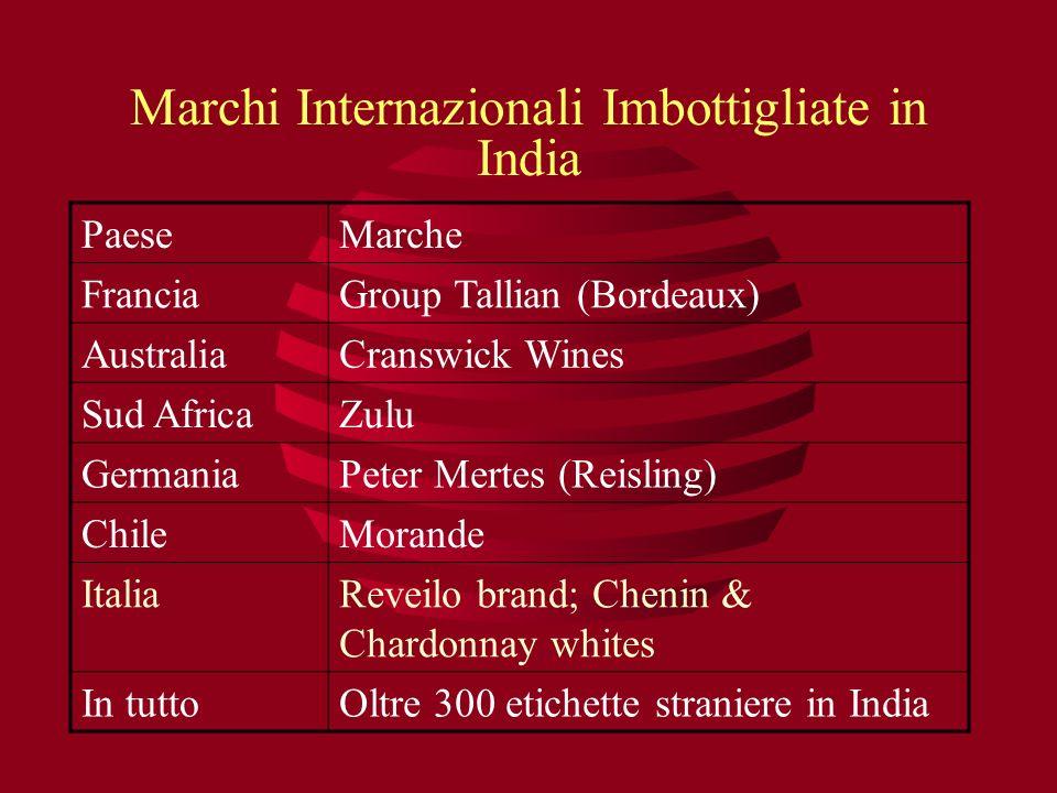 Marchi Internazionali Imbottigliate in India PaeseMarche FranciaGroup Tallian (Bordeaux) AustraliaCranswick Wines Sud AfricaZulu GermaniaPeter Mertes