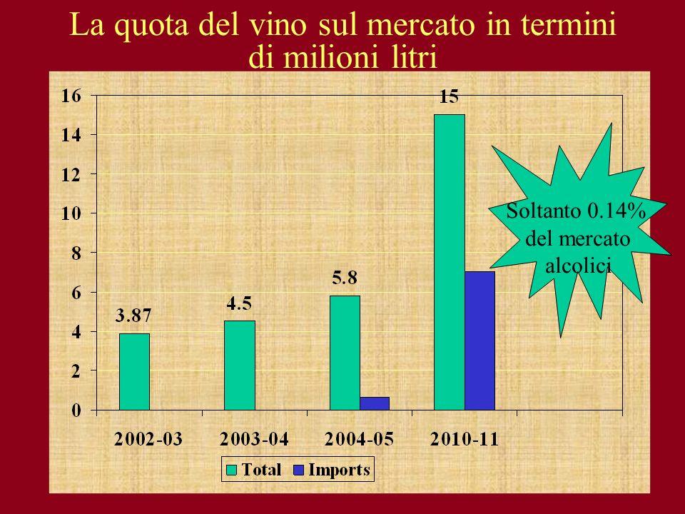 La quota del vino sul mercato in termini di milioni litri Soltanto 0.14% del mercato alcolici