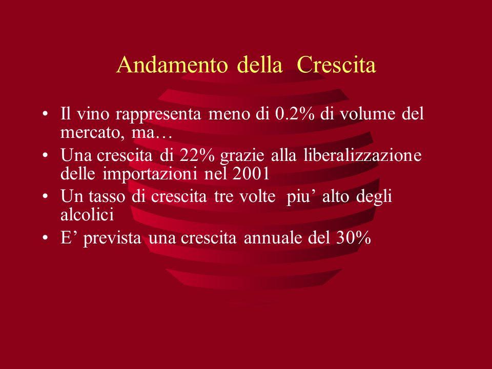 Andamento della Crescita Il vino rappresenta meno di 0.2% di volume del mercato, ma… Una crescita di 22% grazie alla liberalizzazione delle importazio