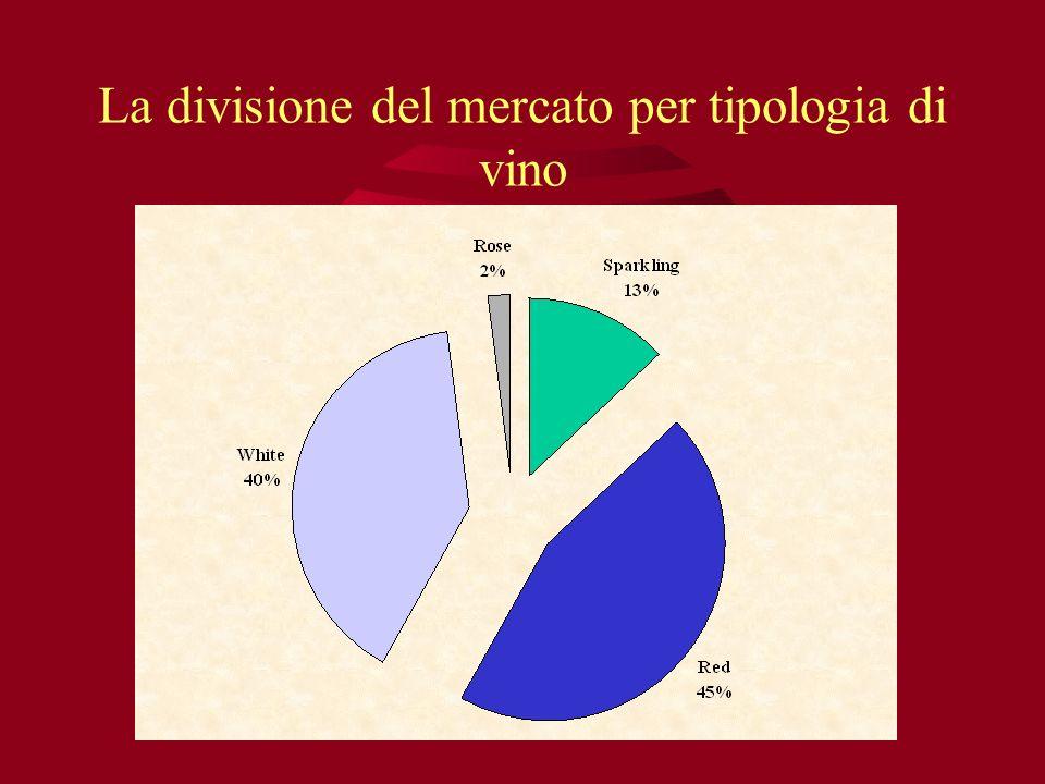 La divisione del mercato per tipologia di vino