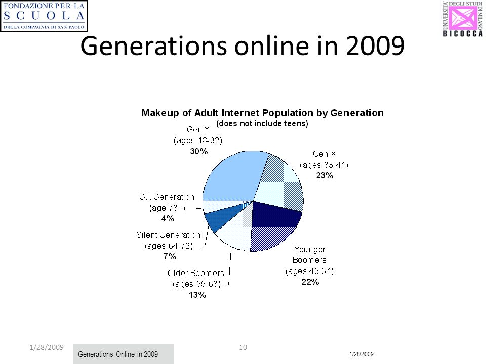 1/28/ Generations online in 2009 Generations Online in /28/2009