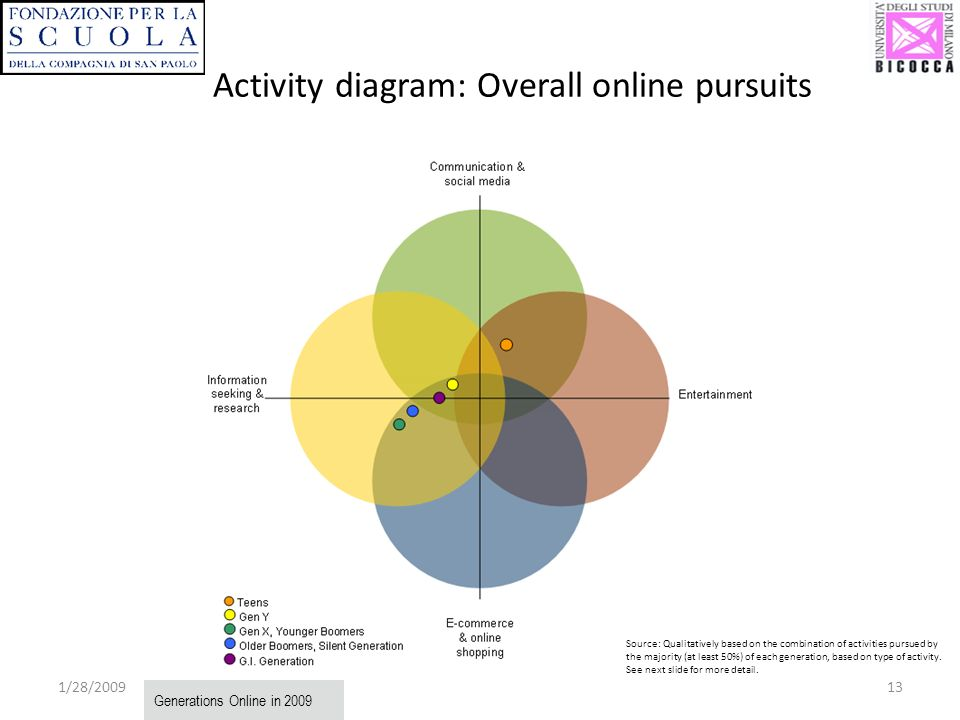 1/28/ Activity diagram: Overall online pursuits Generations Online in 2009 Source: Qualitatively based on the combination of activities pursued by the majority (at least 50%) of each generation, based on type of activity.