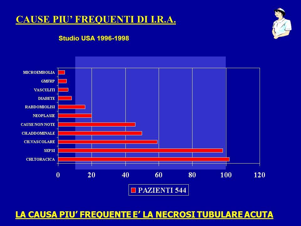 CAUSE PIU FREQUENTI DI I.R.A. Studio USA 1996-1998 LA CAUSA PIU FREQUENTE E LA NECROSI TUBULARE ACUTA