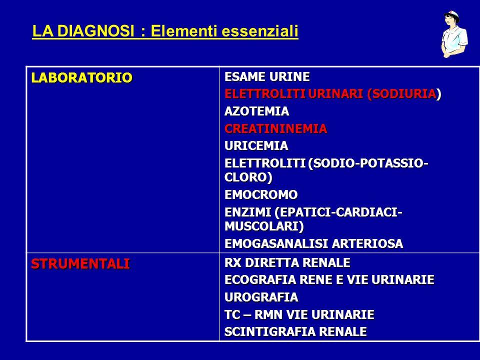 LABORATORIO ESAME URINE ELETTROLITI URINARI (SODIURIA) AZOTEMIACREATININEMIAURICEMIA ELETTROLITI (SODIO-POTASSIO- CLORO) EMOCROMO ENZIMI (EPATICI-CARD