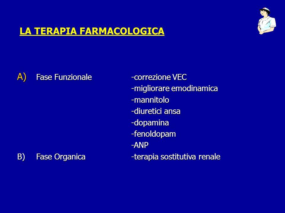 LA TERAPIA FARMACOLOGICA A) Fase Funzionale-correzione VEC -migliorare emodinamica -mannitolo -diuretici ansa -dopamina-fenoldopam-ANP B)Fase Organica