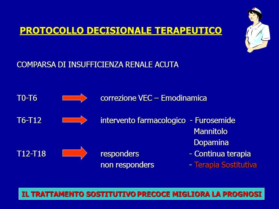 PROTOCOLLO DECISIONALE TERAPEUTICO COMPARSA DI INSUFFICIENZA RENALE ACUTA T0-T6correzione VEC – Emodinamica T6-T12intervento farmacologico - Furosemid