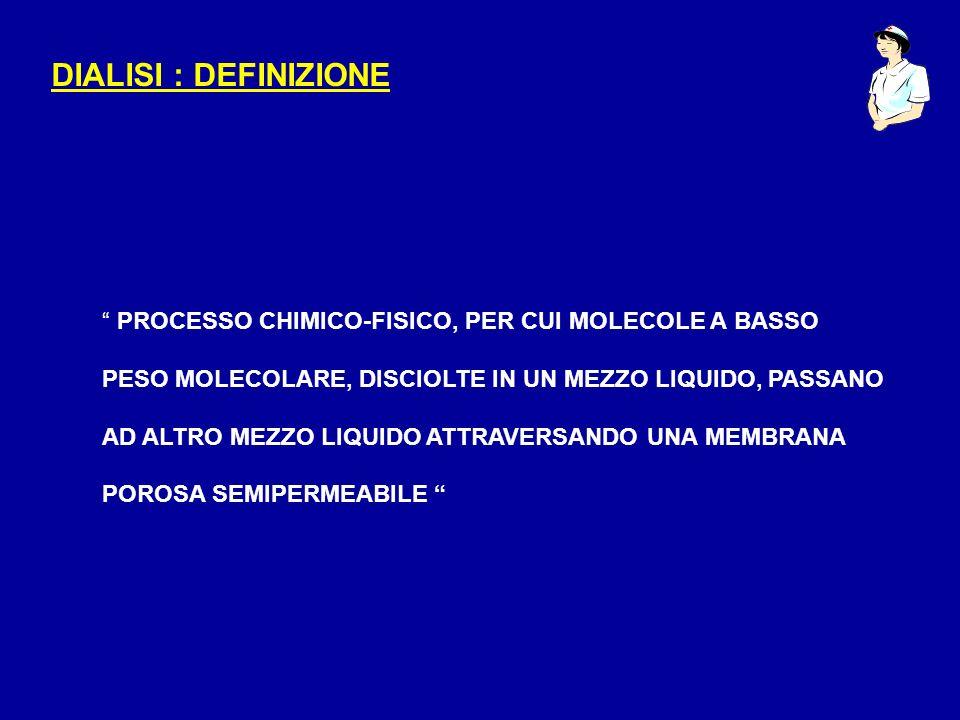 DIALISI : DEFINIZIONE PROCESSO CHIMICO-FISICO, PER CUI MOLECOLE A BASSO PESO MOLECOLARE, DISCIOLTE IN UN MEZZO LIQUIDO, PASSANO AD ALTRO MEZZO LIQUIDO