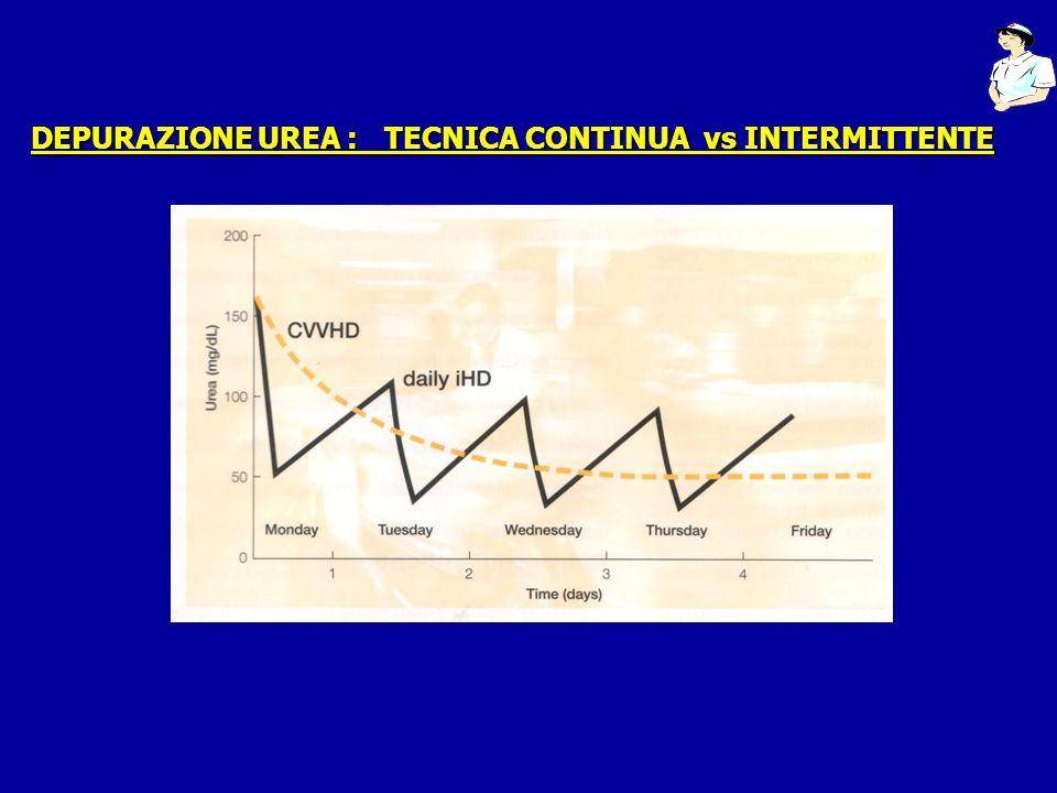 DEPURAZIONE UREA : TECNICA CONTINUA vs INTERMITTENTE