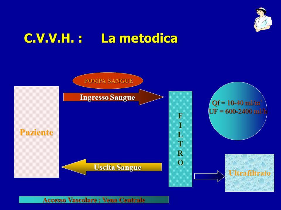 C.V.V.H. : La metodica Paziente FILTRO Ingresso Sangue Uscita Sangue POMPA SANGUE Ultrafiltrato Qf = 10-40 ml/m UF = 600-2400 ml/h Accesso Vascolare :