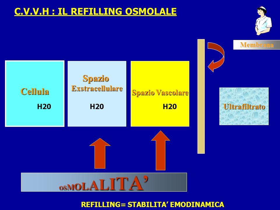 Cellula SpazioExstracellulare Spazio Vascolare Membrana Ultrafiltrato OSMOLALITAOSMOLALITAOSMOLALITAOSMOLALITA H20 C.V.V.H : IL REFILLING OSMOLALE H20