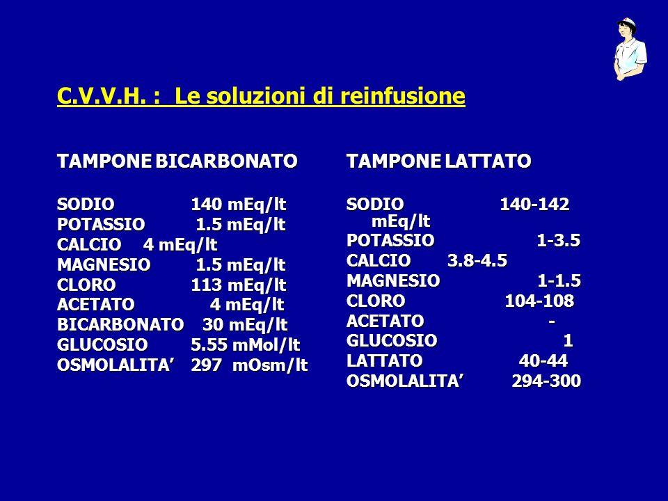 C.V.V.H. : Le soluzioni di reinfusione TAMPONE BICARBONATO SODIO140 mEq/lt POTASSIO 1.5 mEq/lt CALCIO 4 mEq/lt MAGNESIO 1.5 mEq/lt CLORO113 mEq/lt ACE