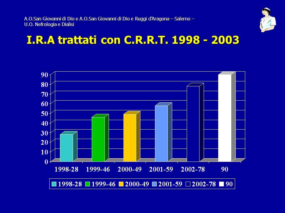 A.O.San Giovanni di Dio e A.O.San Giovanni di Dio e Ruggi dAragona – Salerno – U.O. Nefrologia e Dialisi I.R.A trattati con C.R.R.T. 1998 - 2003