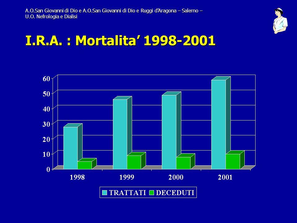 A.O.San Giovanni di Dio e A.O.San Giovanni di Dio e Ruggi dAragona – Salerno – U.O. Nefrologia e Dialisi I.R.A. : Mortalita 1998-2001